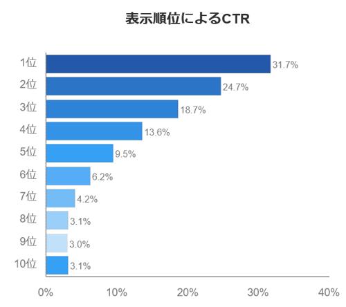 rank_CTR