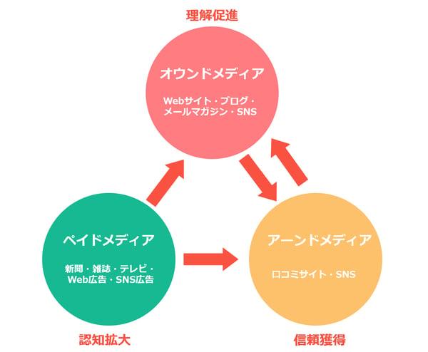triplemedia